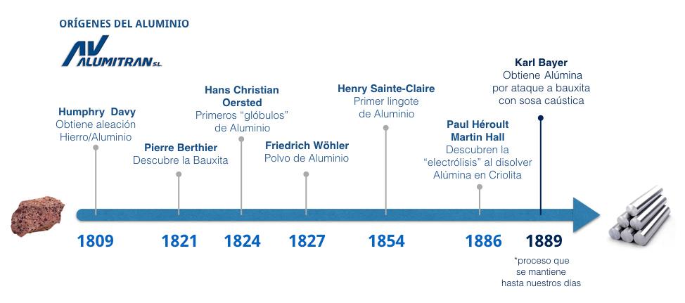 gráfico cronología orígenes Alumino infografía