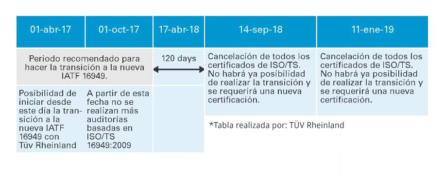 calendario aplicación nueva norma IATF 16949